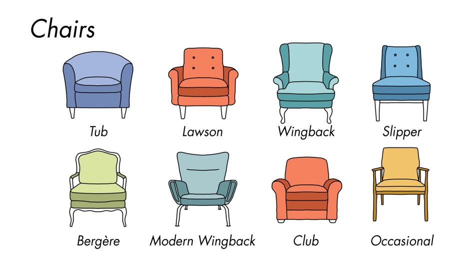 These Charts Are Everything You Need To Choose Furniture Types Of Living Room Chairs Furniture Styles Guide Chair Style