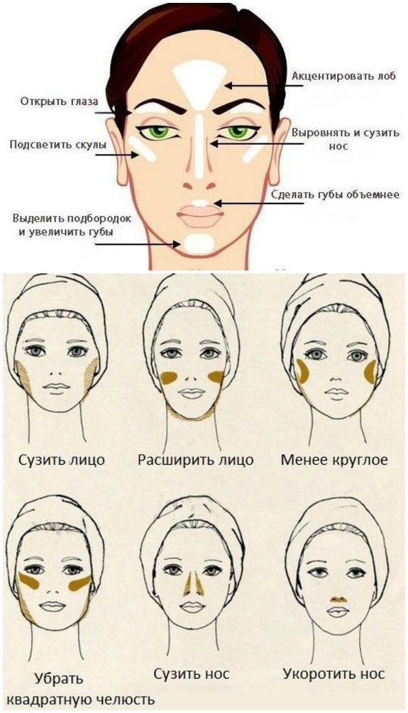 Схема контурирования лица
