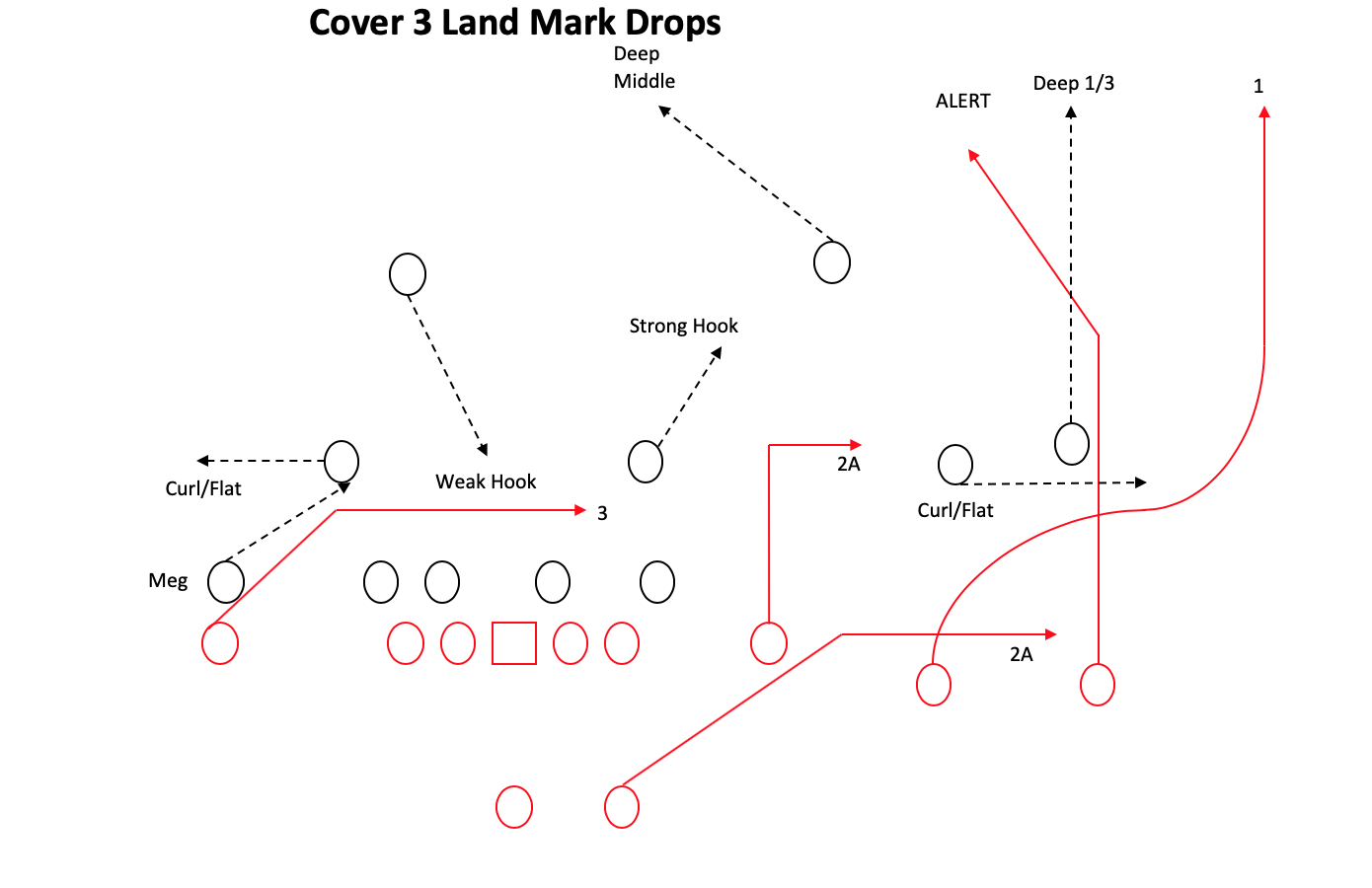 How Andy Reid Is Stressing Defenses With A 4 Strong Passing Concept Football Analysis Stress Defensive Back