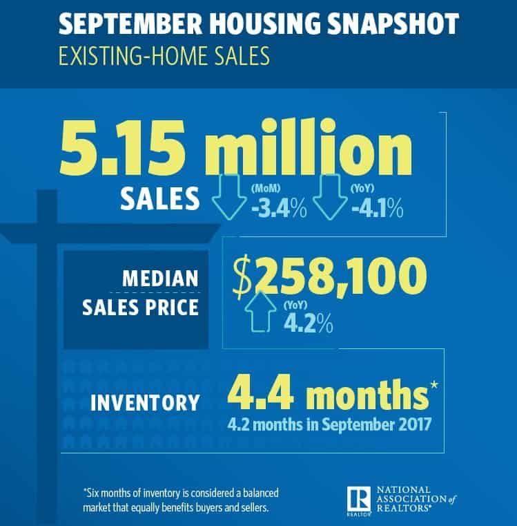 Looking at the latest NAR Existing Home Sales Report