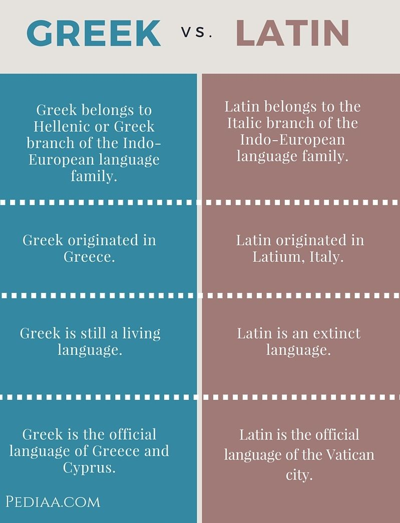 Difference Between Greek And Latin Infographic Languages - Extinct languages