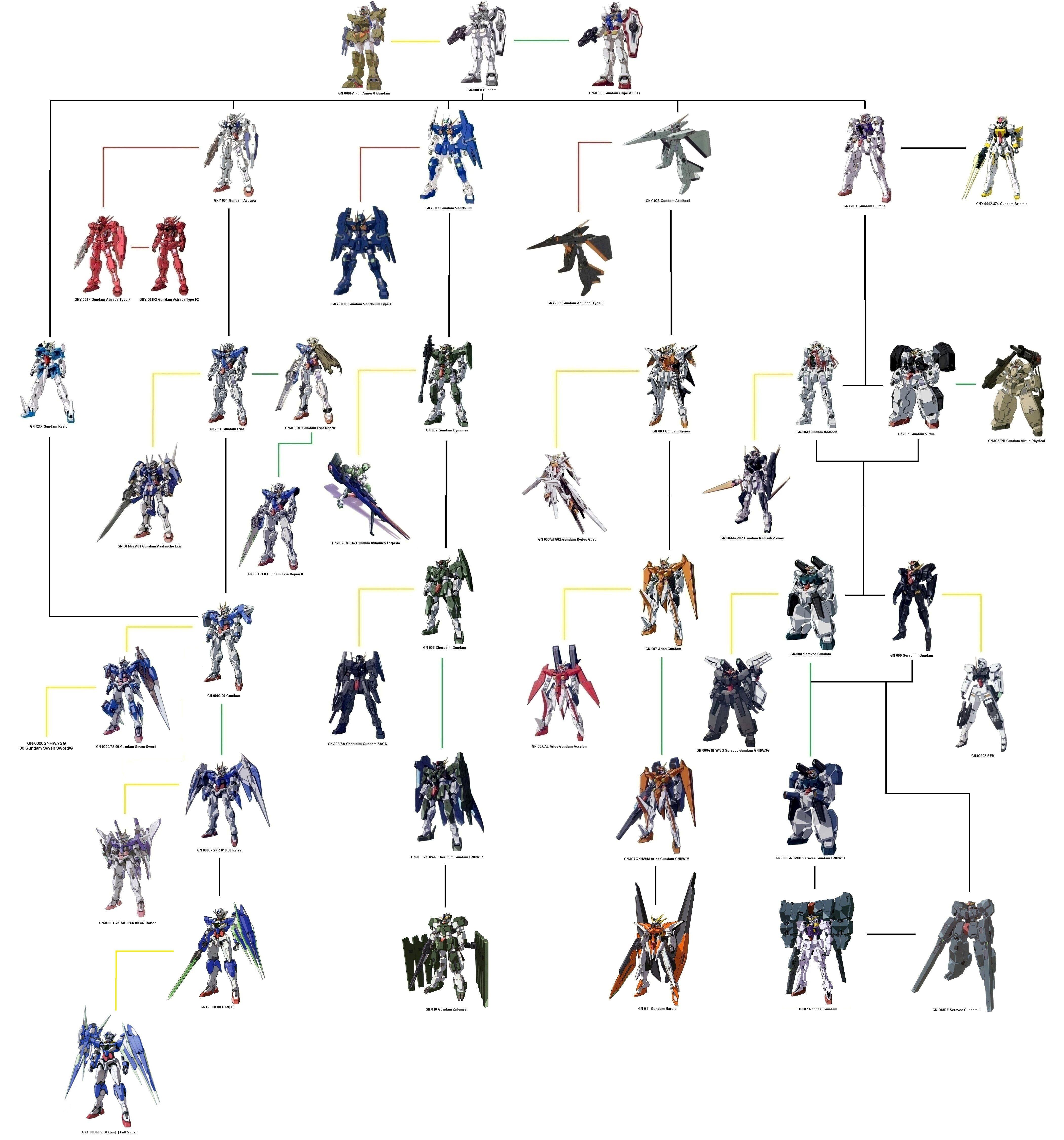 Gundam 00 Celestial Being Tree Gundam 00, Gundam, Gundam art