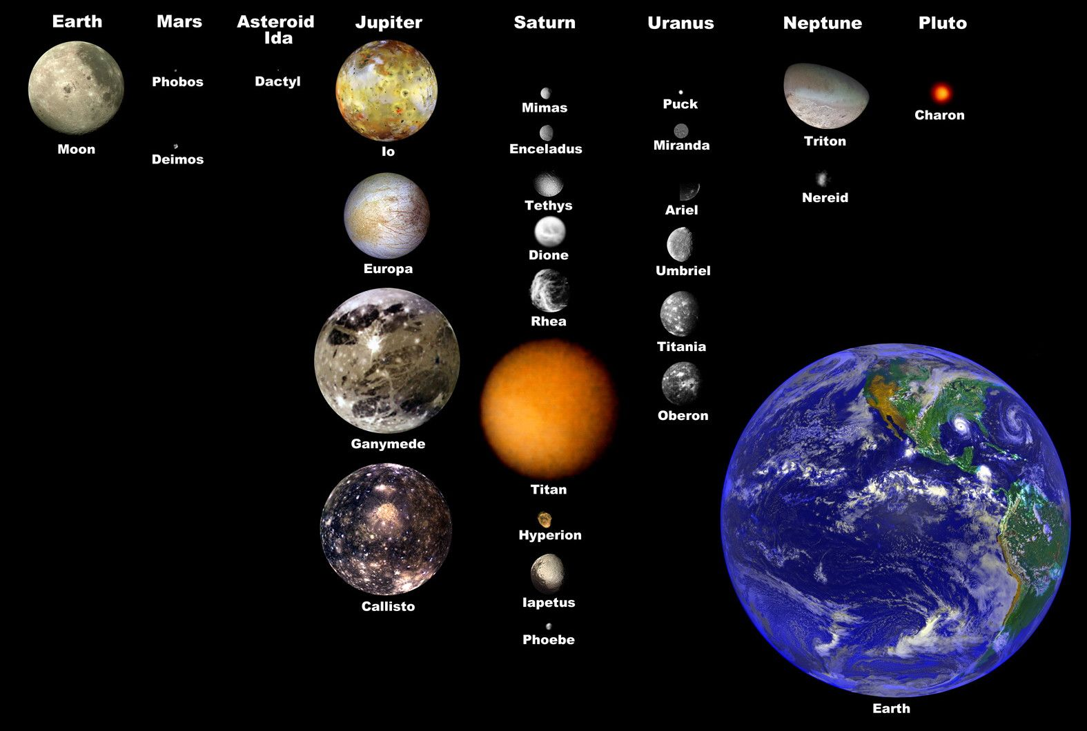 planets moons labeled - photo #6