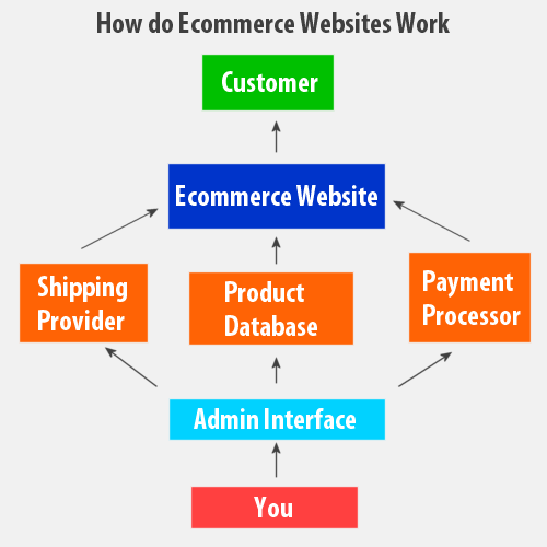 Explore E-Commerce Application Development to Boost Your Business ...