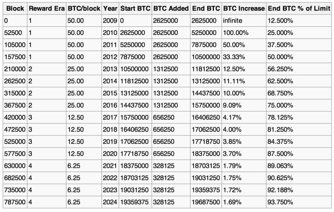 exchange bitcoin litecoin Ways to earn money, Startup
