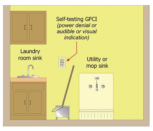 Ul Question Corner Self Testing Gfci Requirements Home