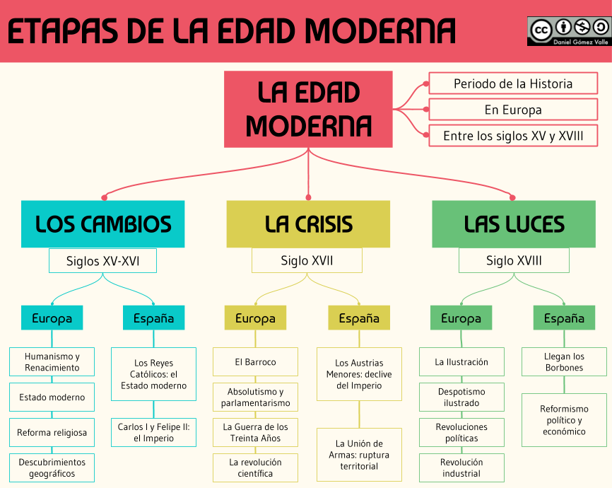 Imagen Historia De La Educacion Edad Moderna Enseñanza De La Historia
