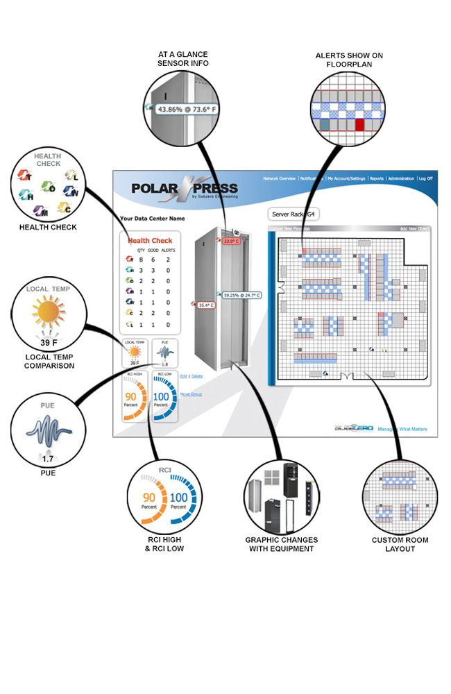 Polarxpress Data Center Infrastructure Management Dcim Subzero Data Center Infrastructure Data Center Health Check