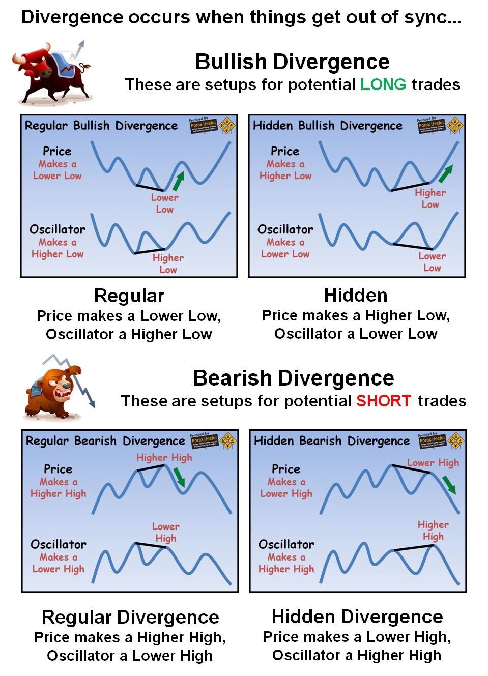 Trading Divergencies Forex Technical Trading Trading