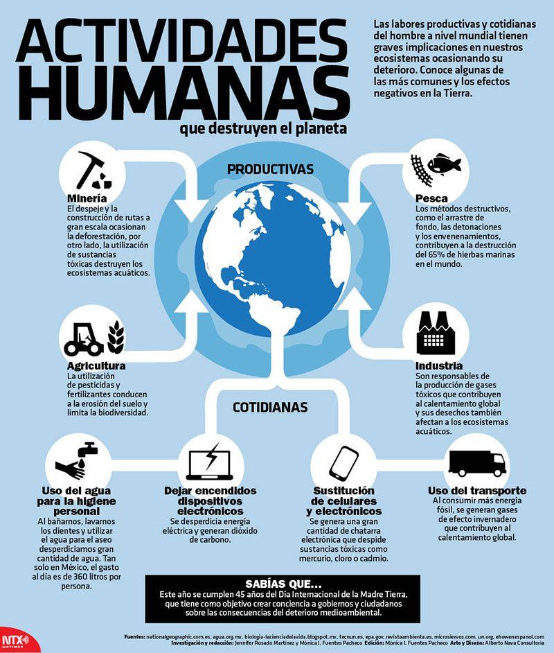 Conoce Las Actividades Humanas Que Destruyen Nuestro Planeta Infographic Medio Ambiente Actividades Salud Y Medio Ambiente Educacion Ambiental