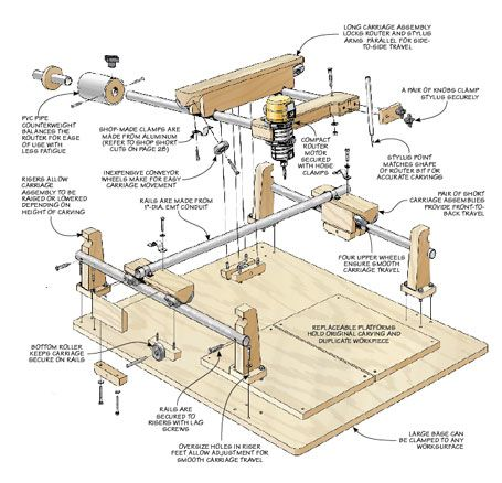 Carving Duplicator Woodsmith Plans Router In 2019 Pinterest