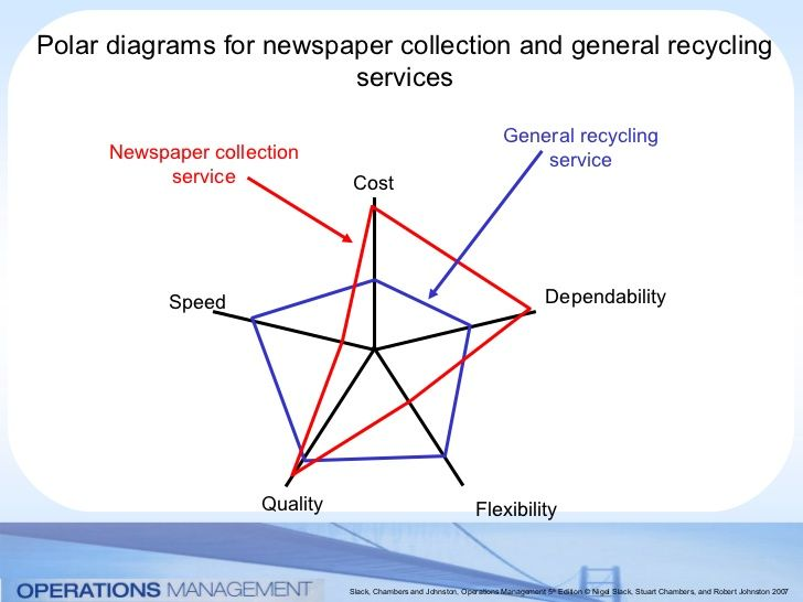 Polar Diagrams For Newspaper Collection And General Recycling Services  U2026