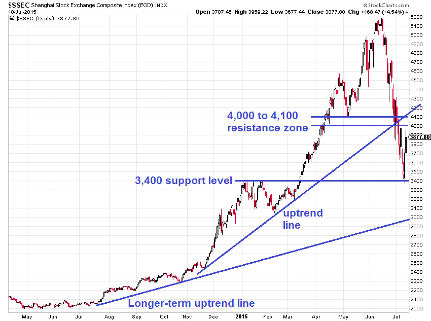 Watch these charts to better understand china s stock market crash