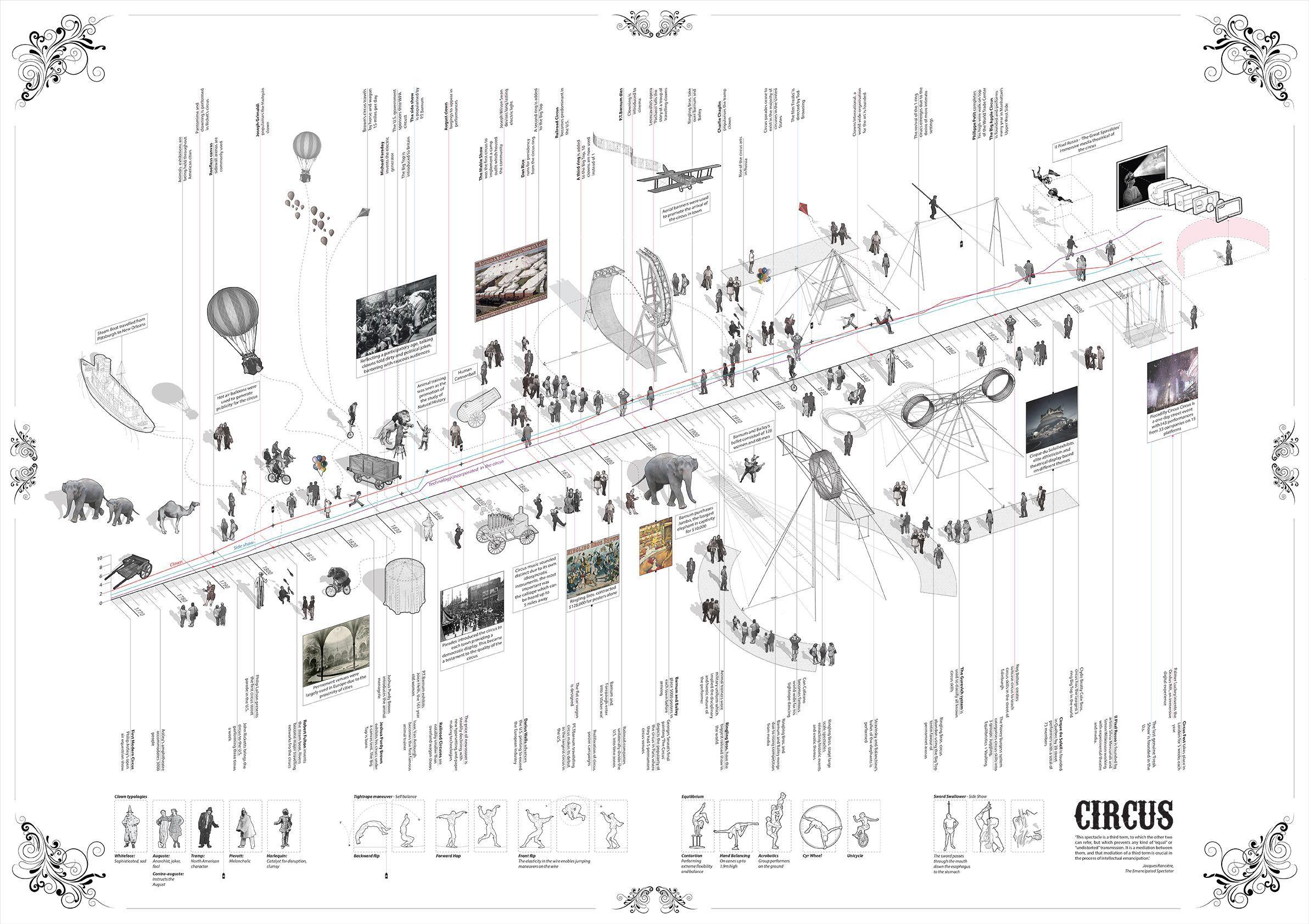 Timeline Architecture