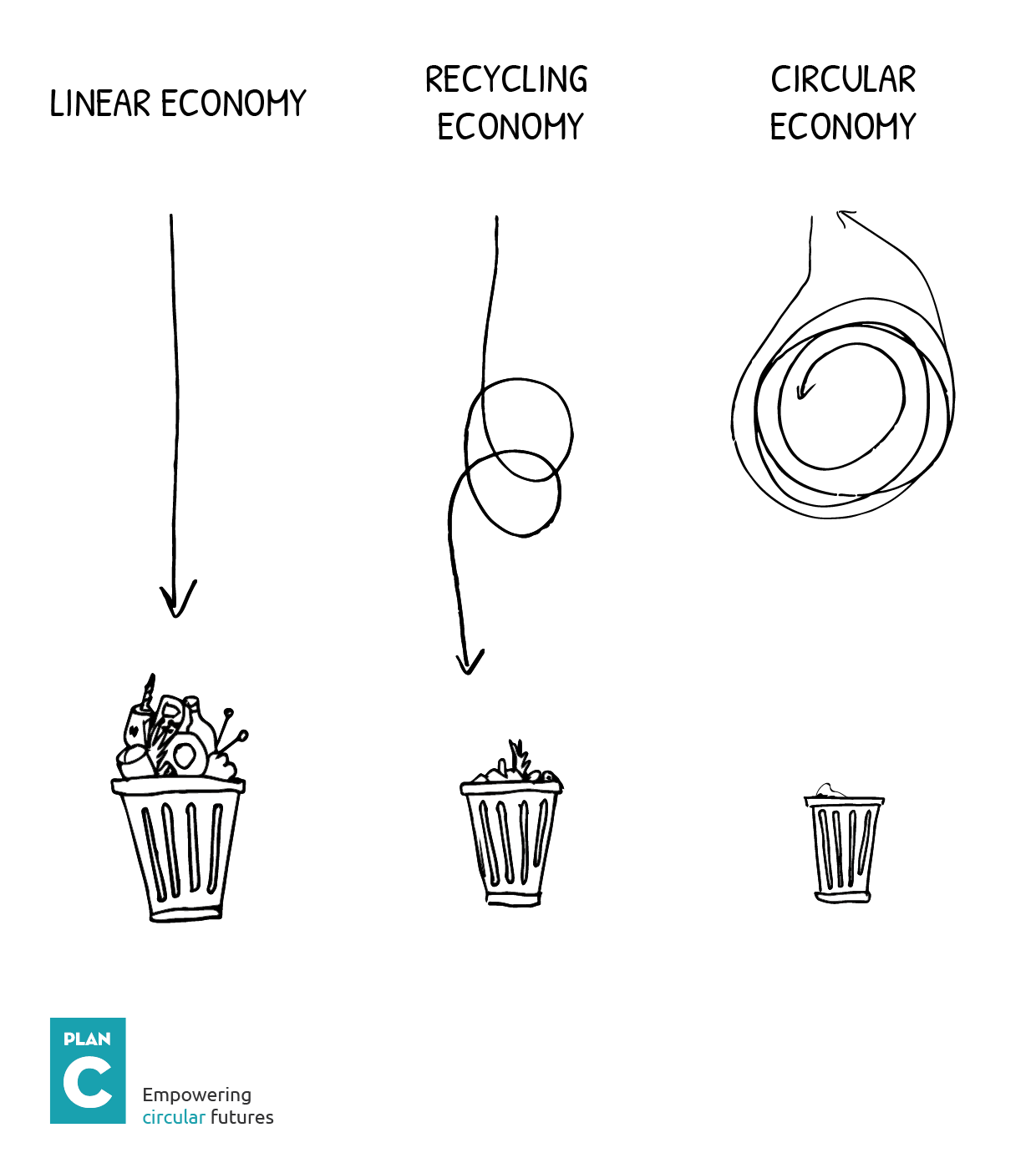 Pin By Gerardo Cornejo Velez On Circular Economy