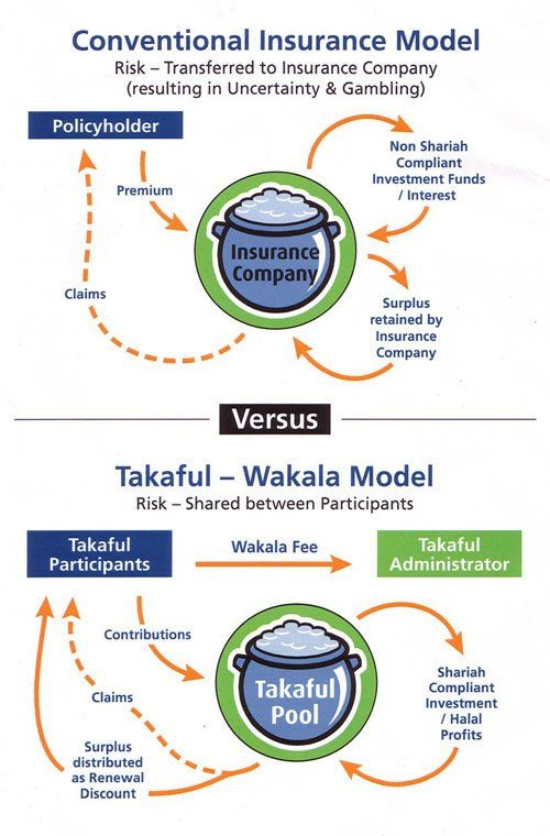 Conventional Insuarnce Model Vs Takaful Wakala Model Investing Administration Gambling