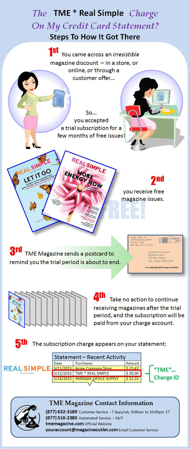real simple office supplies. tmerealsimple infographic on how the tme real simple magazine charge came to be office supplies