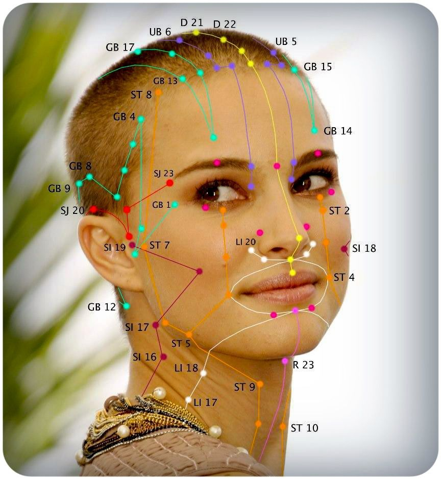 Acupuncture facial points