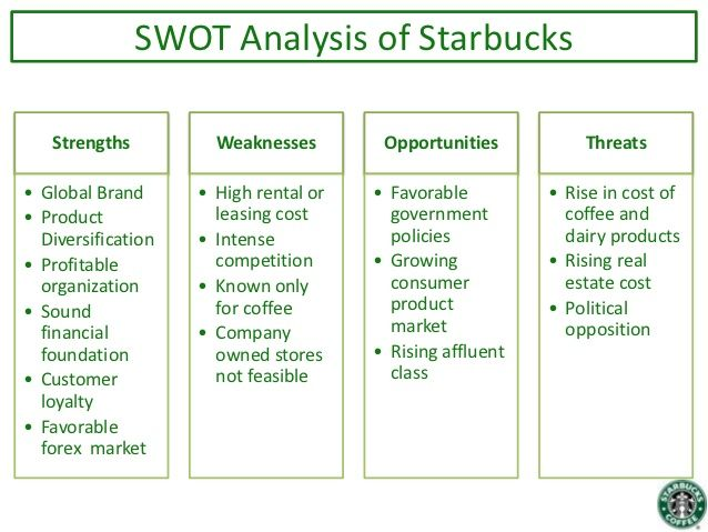 Image Result For Starbucks Swot 2016 Swot Analysis Finance Education
