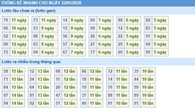 dự đoán xs miền bắc thứ 4 ngày 22-1-2020