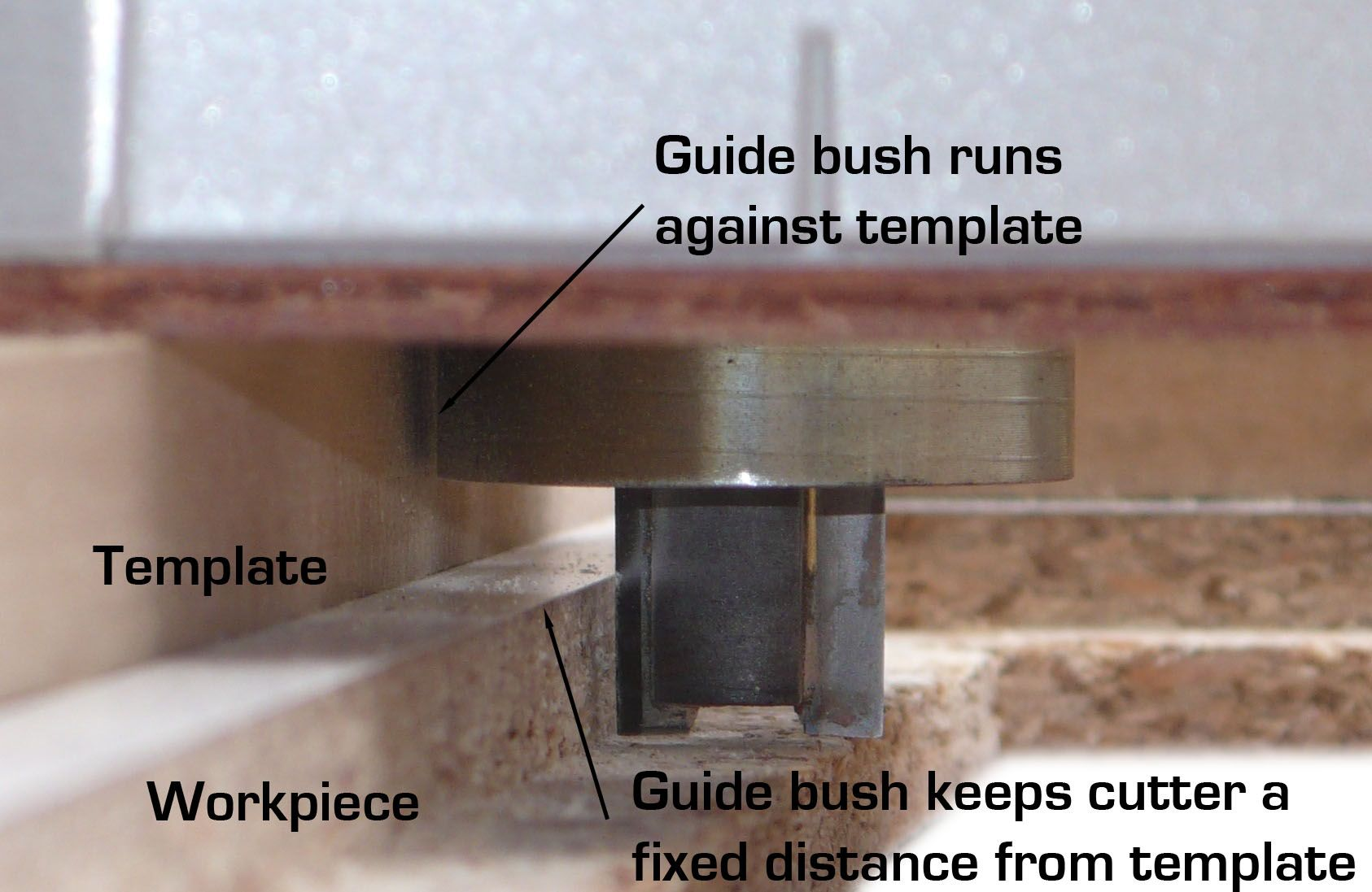 Detail of a router template showing how the guide bush template and detail of a router template showing how the guide bush template and cutter relate keyboard keysfo Image collections