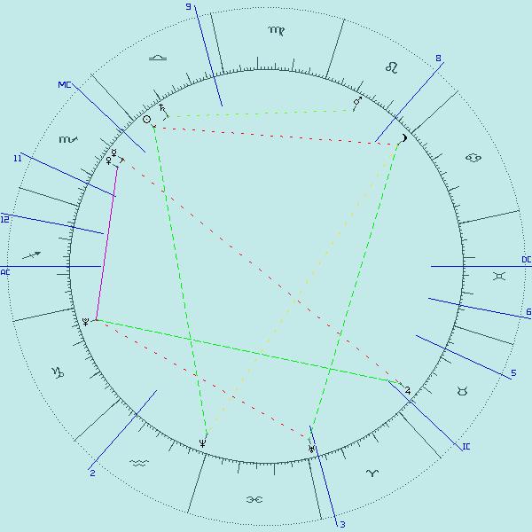 Proovipostitus Horoskoop Net Keskkonda Kasutades