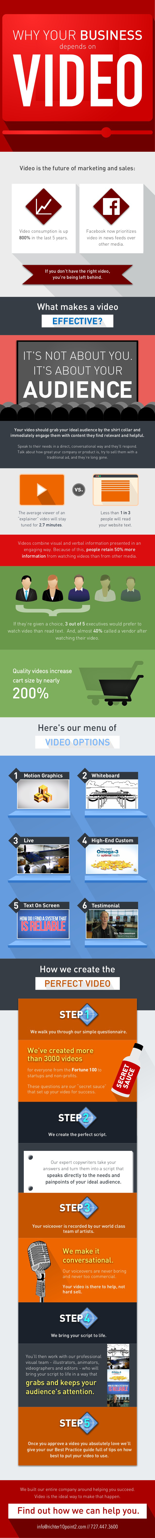 Why your business depend on video #INFOGRAPHIC #MARKETING