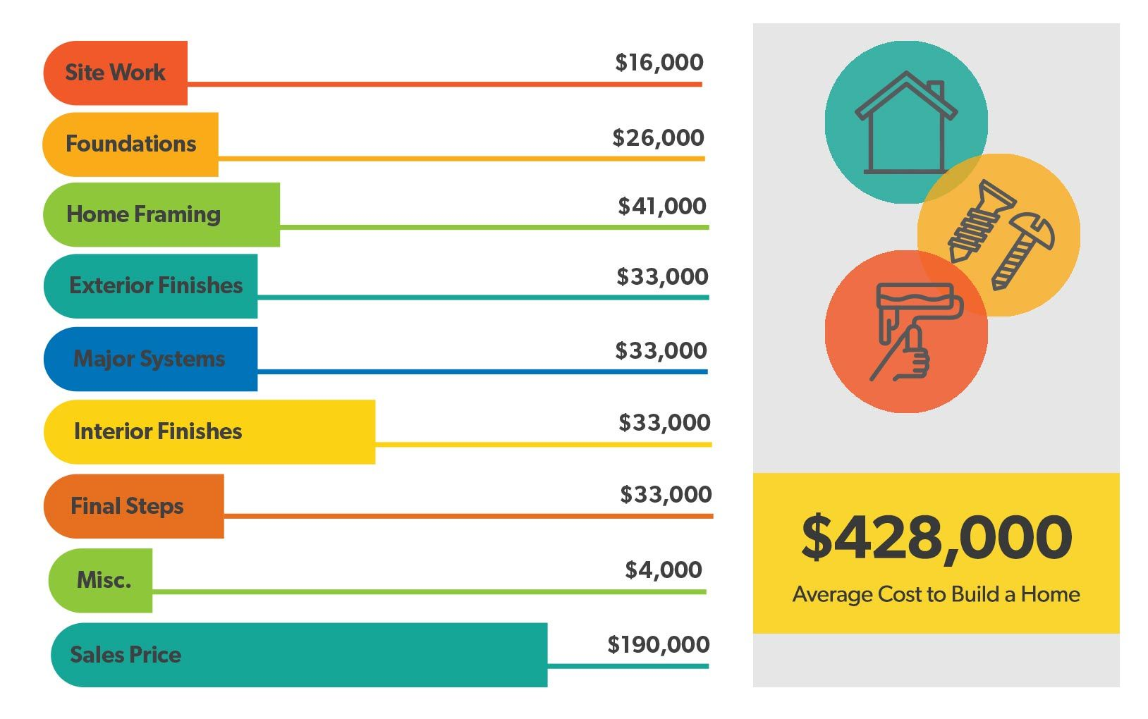 How Much Does It Cost to Build a House? | Building a house ...