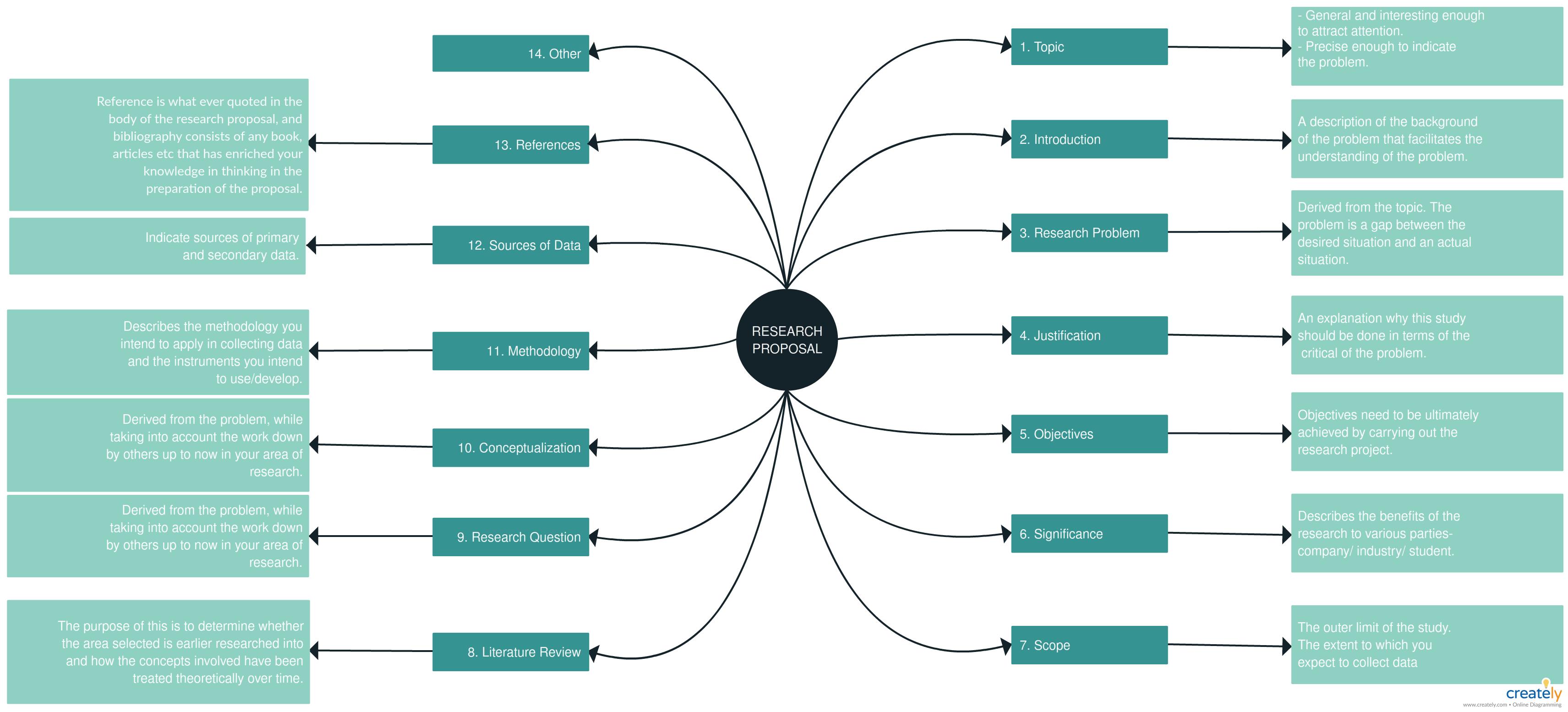 Mapa mental para el proyecto de investigación: es una plantilla ...