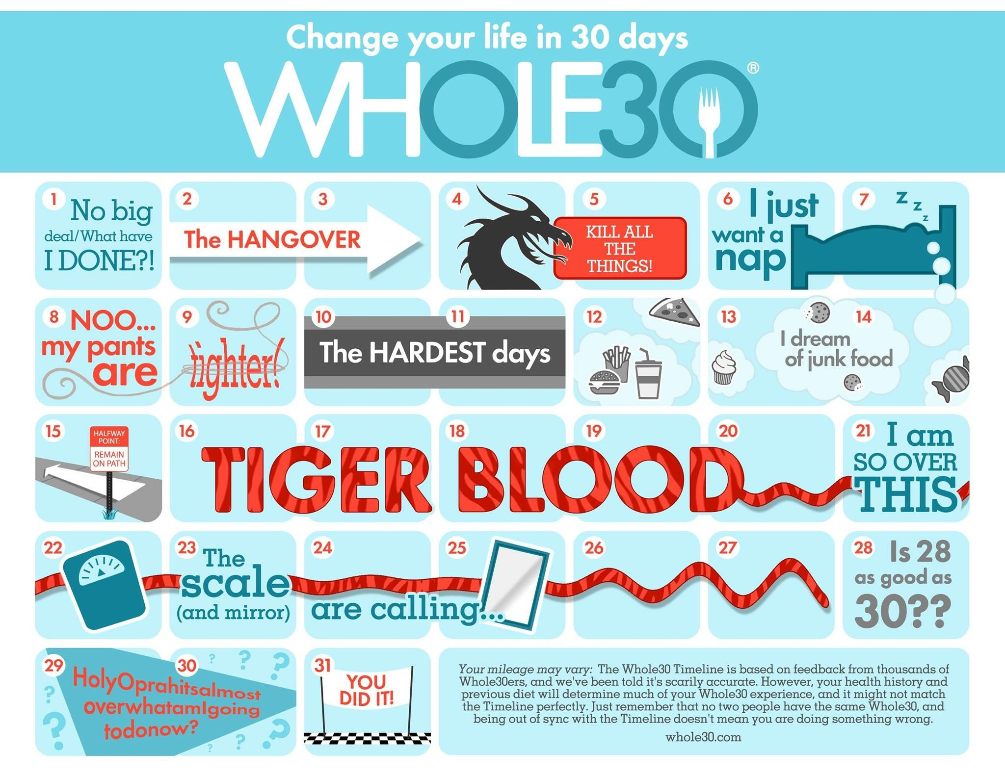 Whole 30 Calendar: What to expect day by day | Whole 30 ...