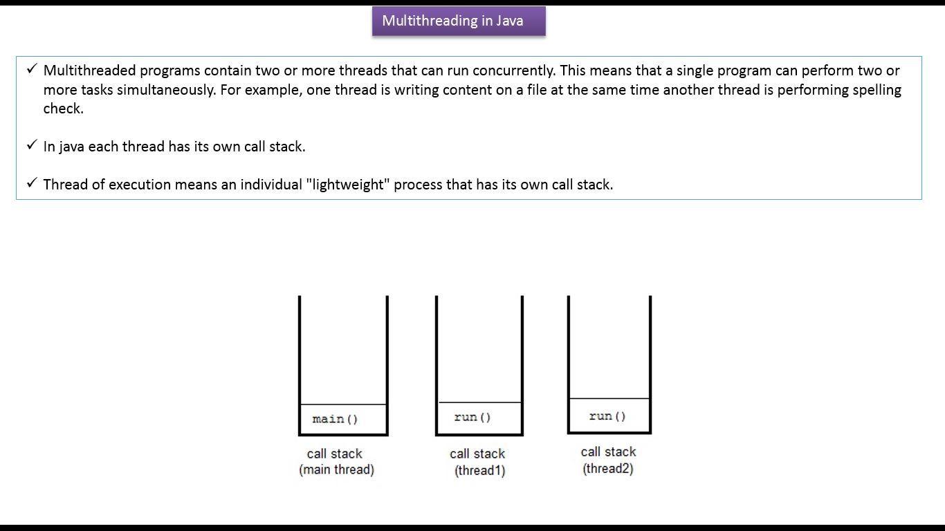 Java Tutorial Java Threads Java Multithreading Introduction