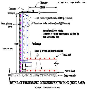 Floor Wall Detail Of Concrete Water Tank Tanks