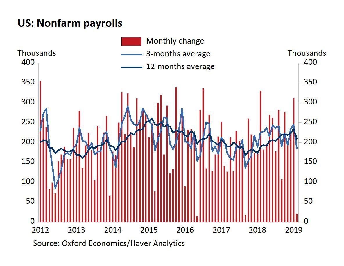 Housing Starts Beat Estimates But Job Creation Misses By A Mile Job January Reading Estimate