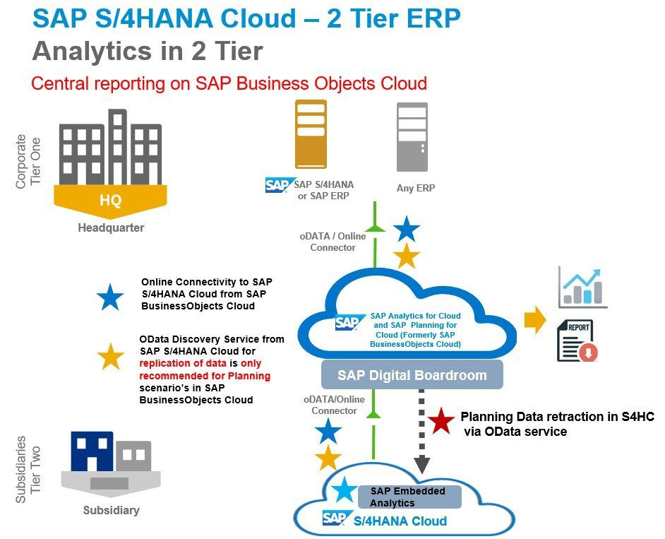 S4HANA Cloud 2-Tier ERP series : 9 Analytics in 2-Tier ERP