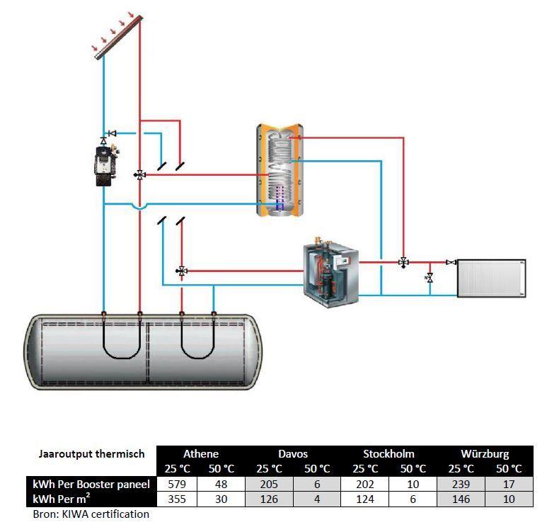 voorbeeld installatie met pvt panelen en buffer