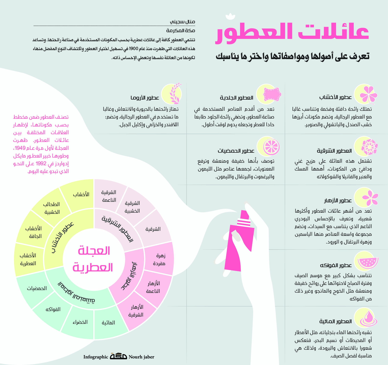 عائلات العطور تعرف على أصولها ومواصفاتها واختر ما يناسبك صحيفة مكة انفوجرافيك ترفيه Infographic Lins Map
