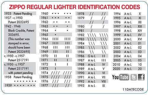 Zippo regular lighter identification codes also lighters rh pinterest