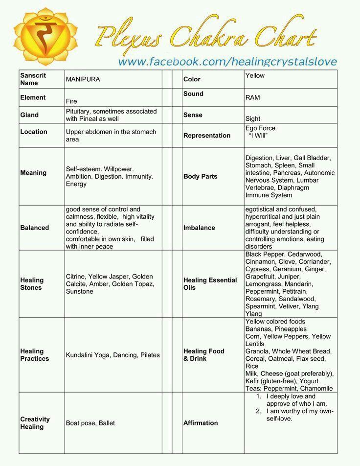 Solar Plexus Chakra Chart