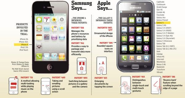 compare between apple and samsung