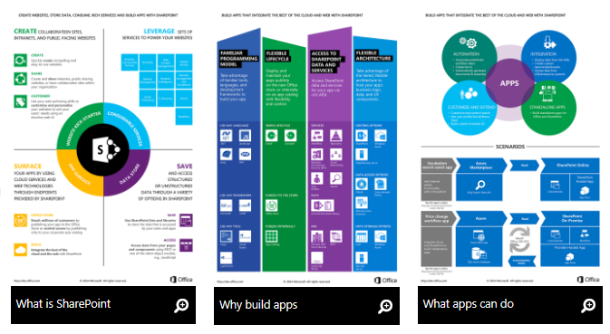 New content for SharePoint developers Infographics