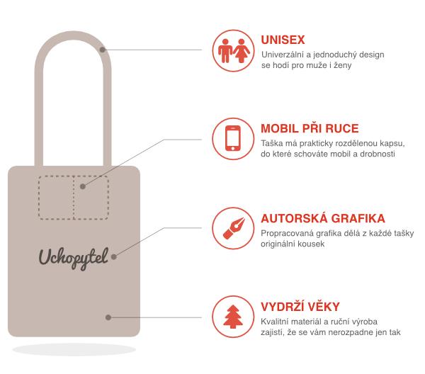 Infografika lněné tašky
