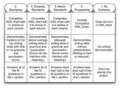 Rubric For Kwl Chart  Science    Teacher Forms