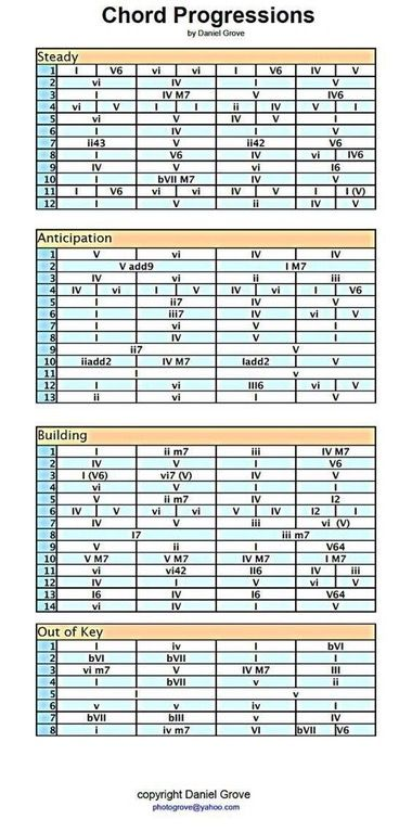 x post from r piano chord progression guide edmproduction rh pinterest com Piano Chord Progressions Guitar Chord Progressions