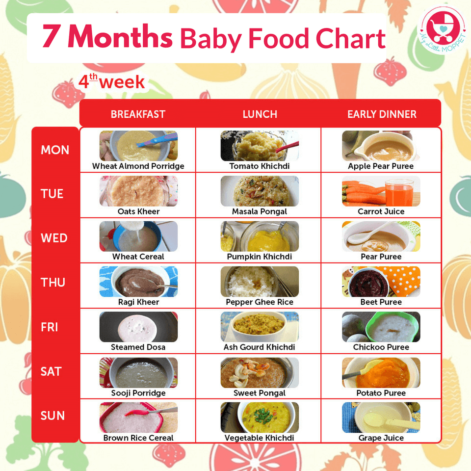 7 Months Food Chart for Babies | 7 month baby 7 months ...