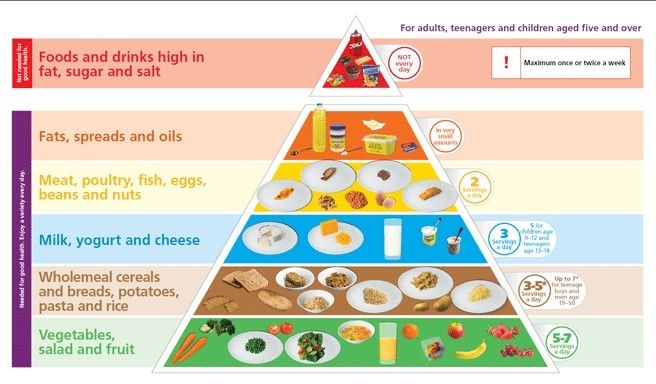 Did You Know That Ireland Has Revamped The Food Pyramid Food Pyramid Pyramids Healthy Eating