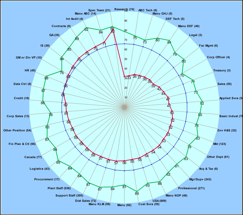 radar chart - Google Search | Portraiture Inspiration | Pinterest ...