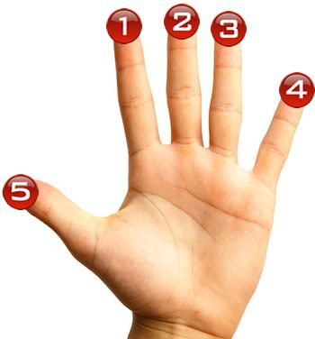 Proper finger numbers for Guitar Chord Placement. | Axetabulous ...