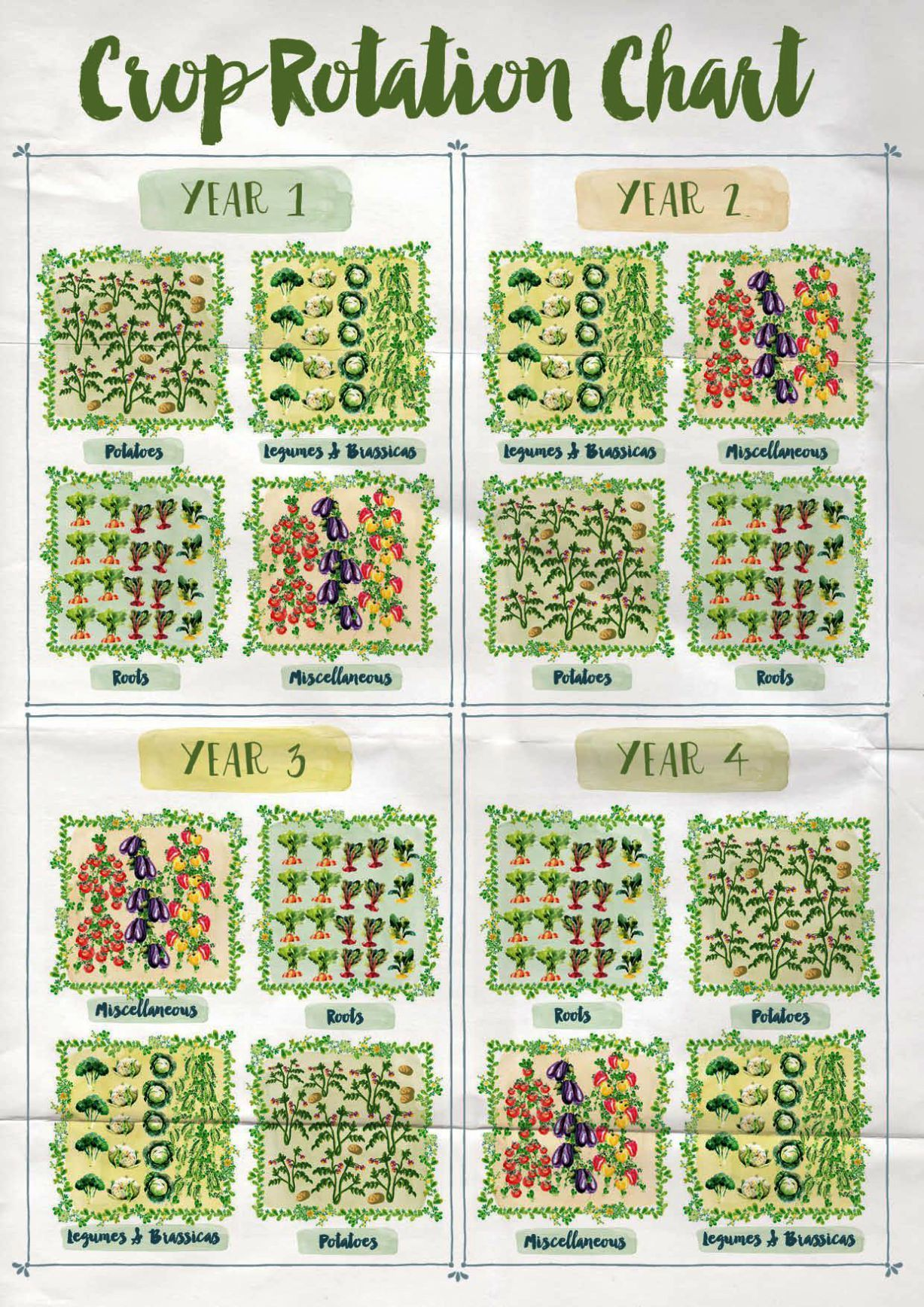 Gardening Tools Crossword Clue Before Gardening Gifts For Him Uk Save Gardening Services Darwin Vegetable Garden Design Organic Vegetable Garden Garden Types