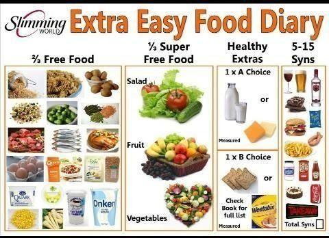 Slimming World Chart Diet Pinterest Chart Recipes