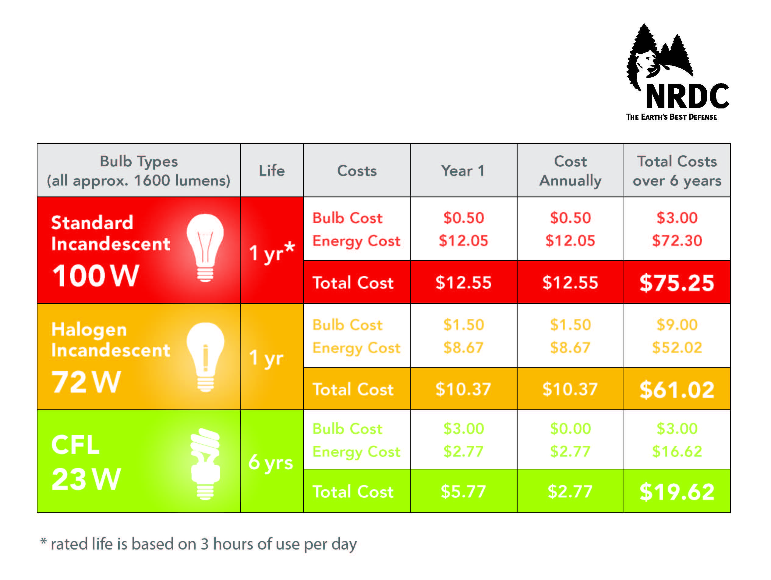 led light versus halogen chart - Google Search | Energy Saving ... for Led Light Bulbs Comparison  166kxo